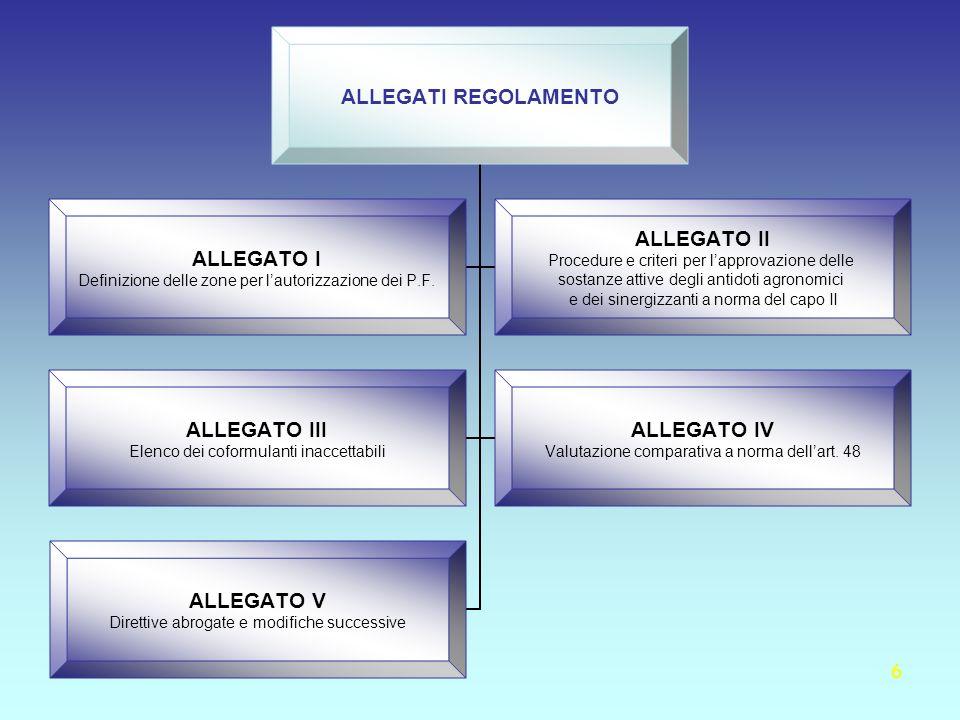 6 ALLEGATI REGOLAMENTO ALLEGATO I Definizione delle zone per lautorizzazione dei P.F. ALLEGATO II Procedure e criteri per lapprovazione delle sostanze