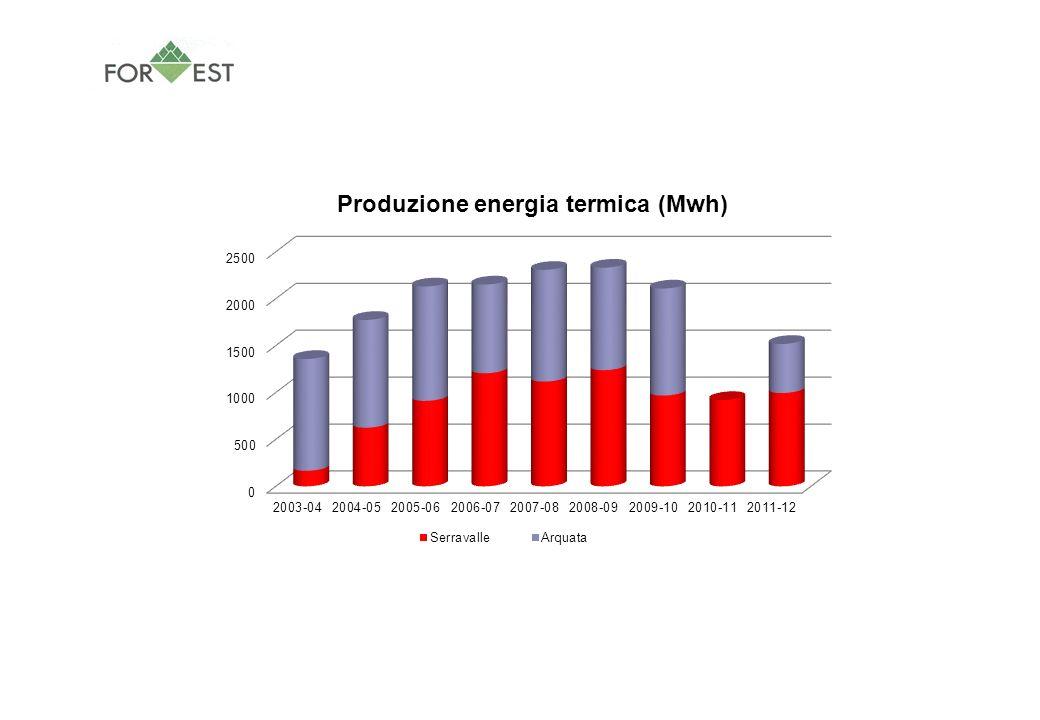Riepilogo gestione impianti biomassa 2006-2012 2006-072007-082008-092009-102010-112011-12 Media ultime sei stagioni termiche Serravalle Mcs biomassa1913179218081991199720021917 Mwh1205,361116,661238,21967,667919,920994,7451073,76 Ore gestione375437368,5348397,5320,5374 Mwh/Mcs0,6300,6230,6850,4860,4610,4970,564 Ore/Mwh0,3110,3910,2980,3600,4320,3220,352 Arquata Mcs biomassa1784240319372106 7341793 Mwh946,041190,91092,541141,21523,37978,81 Ore gestione146,5126354228247220 Mwh/Mcs0,5300,4960,5640,5420,7130,569 Ore/Mwh0,1550,1060,3240,2000,4720,251 Complessivo Arquata Serravalle Mcs biomassa369741953745409719972736 Mwh2151,42307,562330,7492108,877919,921518,115 Ore gestione521,5563722,5576397,5567,5 Mwh/Mcs0,5820,5500,6220,5150,4610,5550,547 Ore/Mwh0,2420,2440,3100,2730,4320,3740,313