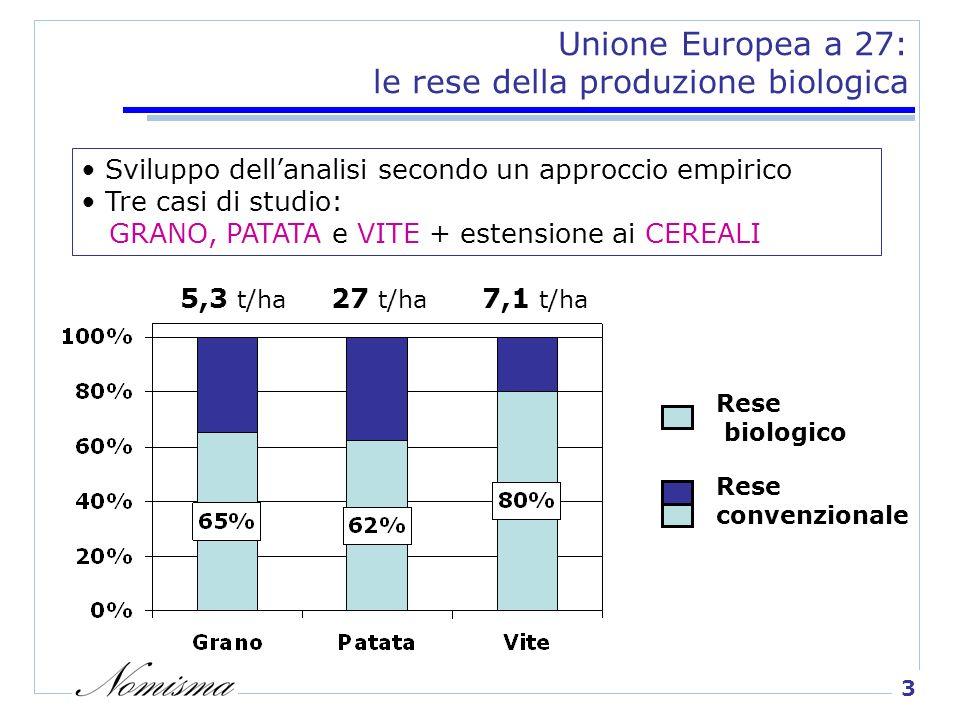 3 Unione Europea a 27: le rese della produzione biologica Rese biologico Rese convenzionale 27 t/ha 7,1 t/ha 5,3 t/ha Sviluppo dellanalisi secondo un approccio empirico Tre casi di studio: GRANO, PATATA e VITE + estensione ai CEREALI