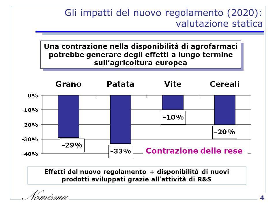 4 Gli impatti del nuovo regolamento (2020): valutazione statica Una contrazione nella disponibilità di agrofarmaci potrebbe generare degli effetti a lungo termine sullagricoltura europea Contrazione delle rese Effetti del nuovo regolamento + disponibilità di nuovi prodotti sviluppati grazie allattività di R&S