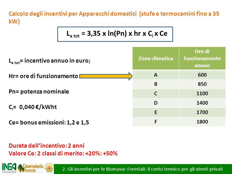 2. Gli incentivi per le Biomasse Forestali: il conto termico per gli utenti privati Calcolo degli incentivi per Apparecchi domestici (stufe e termocam