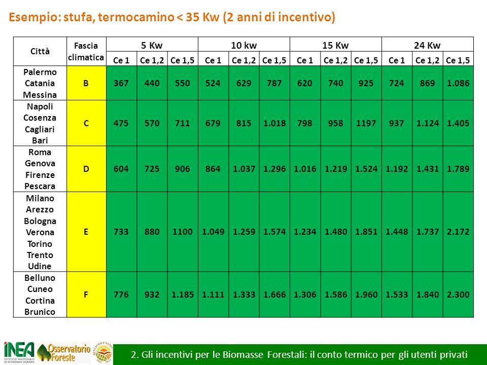 2. Gli incentivi per le Biomasse Forestali: il conto termico per gli utenti privati Esempio: stufa, termocamino < 35 Kw (2 anni di incentivo) Città Fa