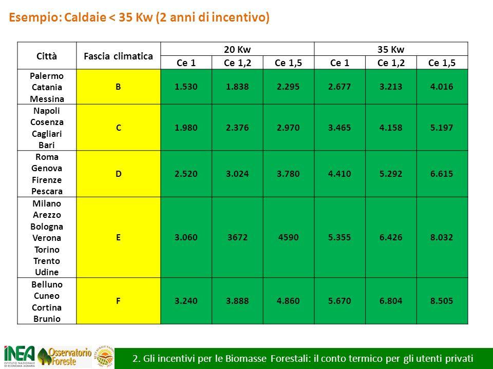 2. Gli incentivi per le Biomasse Forestali: il conto termico per gli utenti privati CittàFascia climatica 20 Kw35 Kw Ce 1Ce 1,2Ce 1,5Ce 1Ce 1,2Ce 1,5