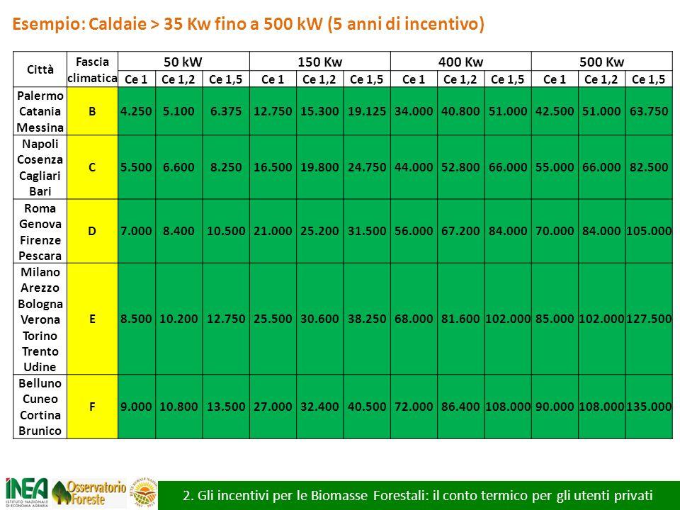 2. Gli incentivi per le Biomasse Forestali: il conto termico per gli utenti privati Esempio: Caldaie > 35 Kw fino a 500 kW (5 anni di incentivo) Città