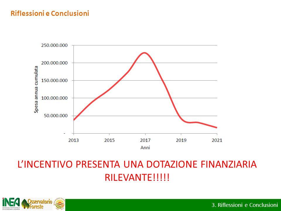 Riflessioni e Conclusioni LINCENTIVO PRESENTA UNA DOTAZIONE FINANZIARIA RILEVANTE!!!!! 3. Riflessioni e Conclusioni