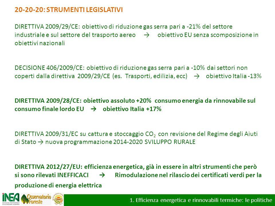 20-20-20: STRUMENTI LEGISLATIVI DIRETTIVA 2009/29/CE: obiettivo di riduzione gas serra pari a -21% del settore industriale e sul settore del trasporto
