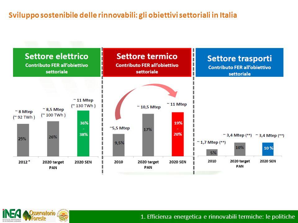 1. Efficienza energetica e rinnovabili termiche: le politiche Sviluppo sostenibile delle rinnovabili: gli obiettivi settoriali in Italia 25%