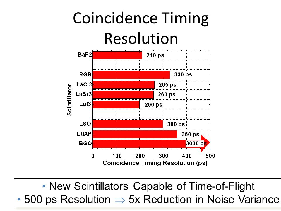 Coincidence Timing Resolution New Scintillators Capable of Time-of-Flight 500 ps Resolution 5x Reduction in Noise Variance New Scintillators Capable of Time-of-Flight 500 ps Resolution 5x Reduction in Noise Variance