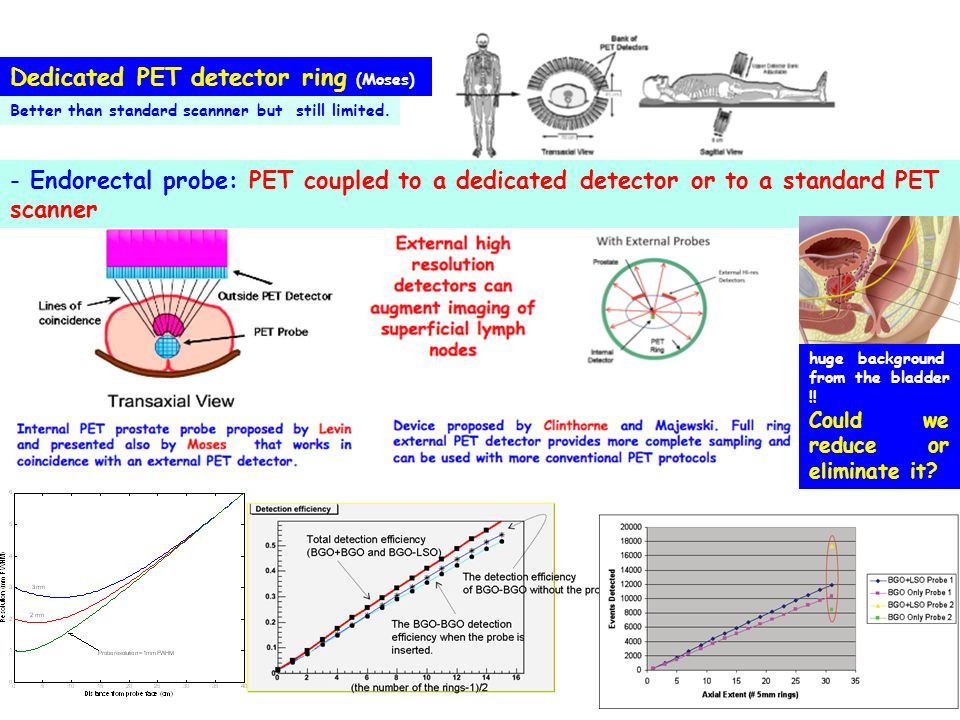 Dedicated PET detector ring (Moses) Better than standard scannner but still limited.