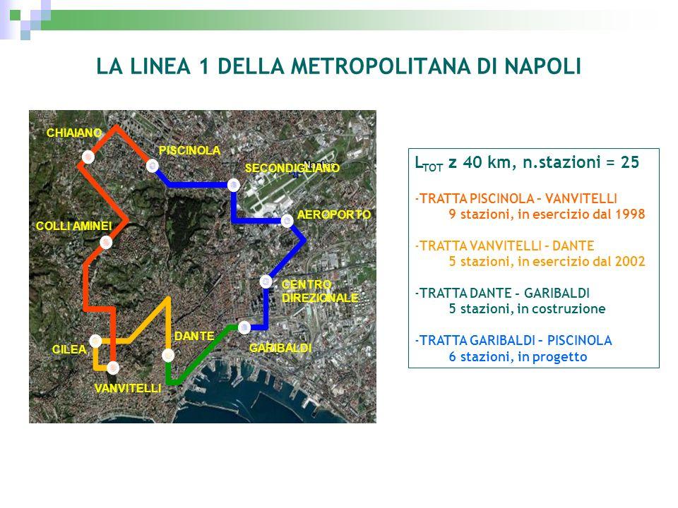 LA LINEA 1 DELLA METROPOLITANA DI NAPOLI L TOT z 40 km, n.stazioni = 25 -TRATTA PISCINOLA – VANVITELLI 9 stazioni, in esercizio dal 1998 -TRATTA VANVI