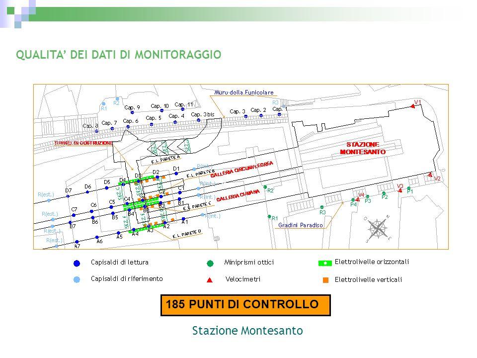 185 PUNTI DI CONTROLLO QUALITA DEI DATI DI MONITORAGGIO Stazione Montesanto