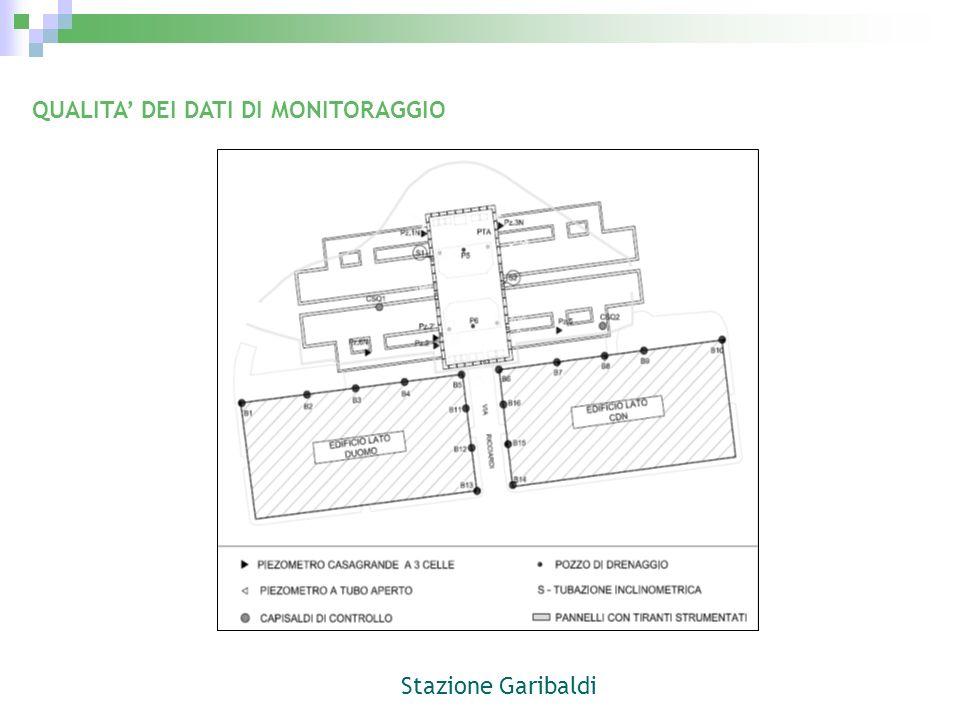 QUALITA DEI DATI DI MONITORAGGIO Stazione Garibaldi