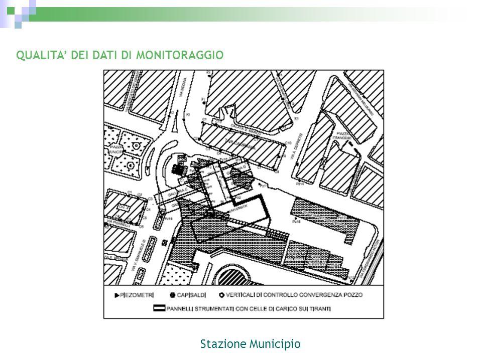 QUALITA DEI DATI DI MONITORAGGIO Stazione Municipio