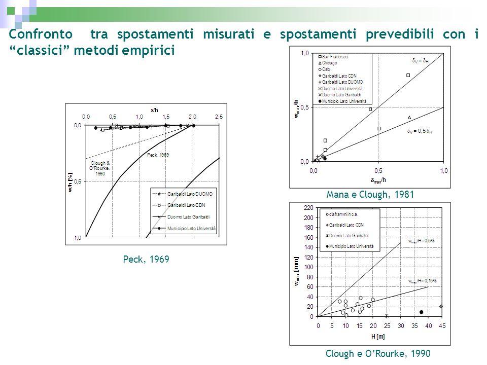 Confronto tra spostamenti misurati e spostamenti prevedibili con i classici metodi empirici Peck, 1969 Mana e Clough, 1981 Clough e ORourke, 1990