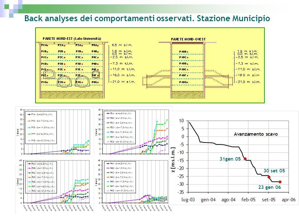 Back analyses dei comportamenti osservati. Stazione Municipio 31gen 05 30 set 05 23 gen 06