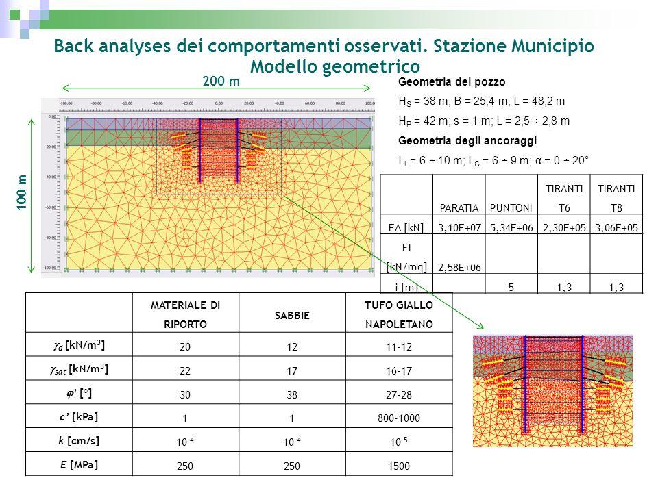 Back analyses dei comportamenti osservati. Stazione Municipio Modello geometrico MATERIALE DI RIPORTO SABBIE TUFO GIALLO NAPOLETANO d [kN/m 3 ] 201211
