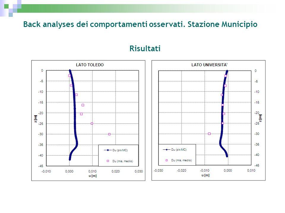 Back analyses dei comportamenti osservati. Stazione Municipio Risultati