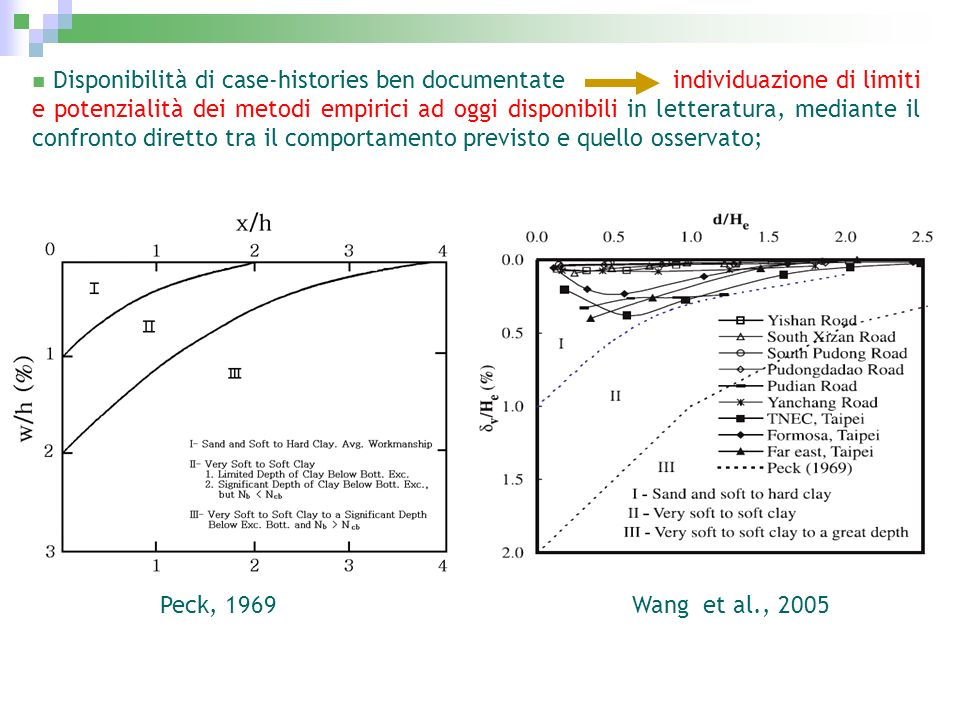 Disponibilità di case-histories ben documentate individuazione di limiti e potenzialità dei metodi empirici ad oggi disponibili in letteratura, median