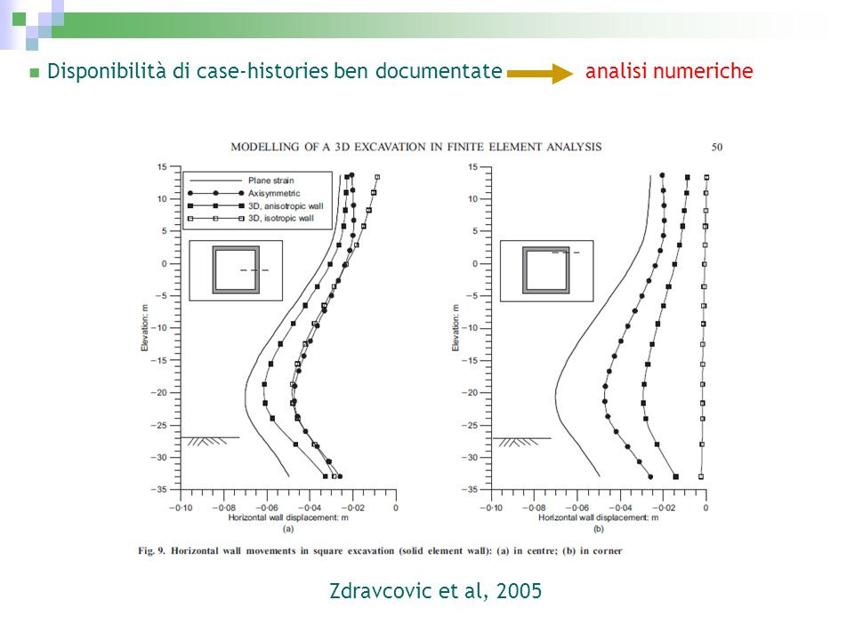 Disponibilità di case-histories ben documentate analisi numeriche Zdravcovic et al, 2005