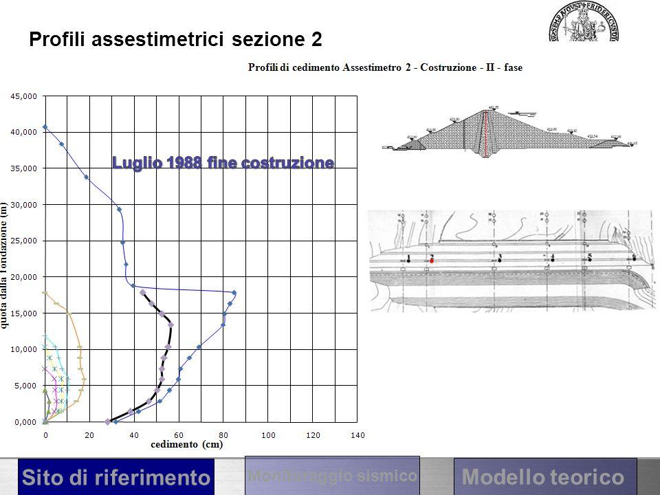 Cedimento fondazione Profili assestimetrici sezione 2 Cedimento fondazione + cedimento rilevato Sito di riferimento Modello teorico Monitoraggio sismi