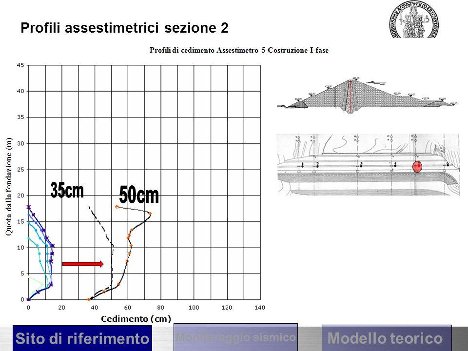Profili assestimetrici sezione 2 Sito di riferimento Modello teorico Monitoraggio sismico