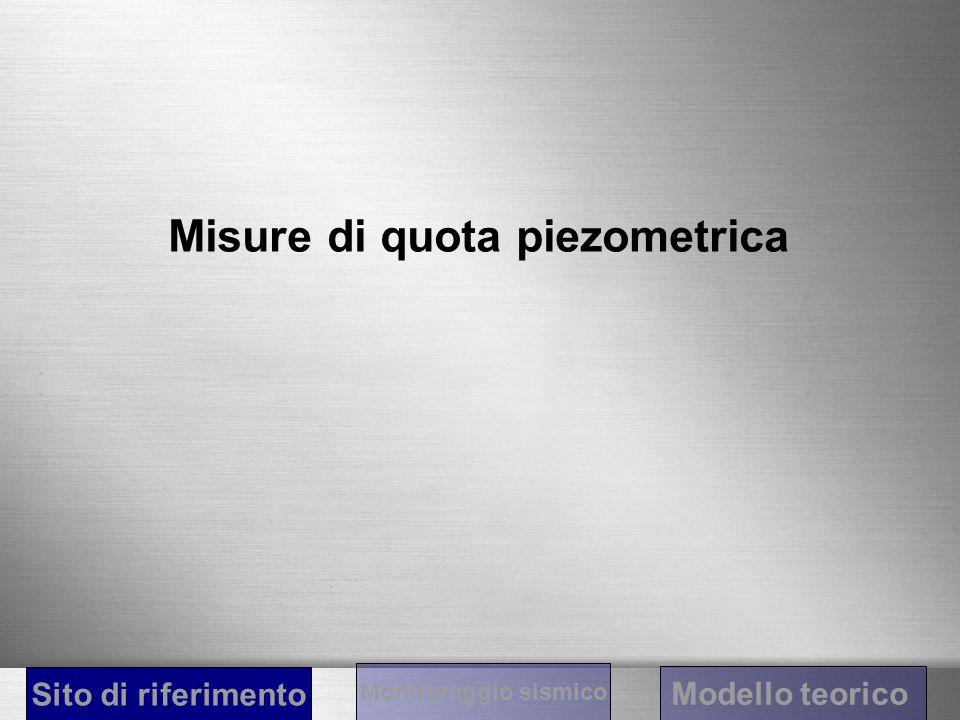 Misure di quota piezometrica Sito di riferimento Modello teorico Monitoraggio sismico