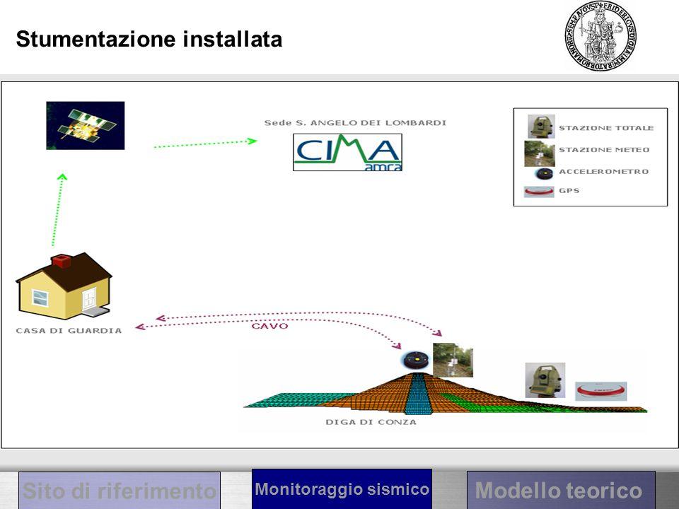 Stumentazione installata Sito di riferimento Modello teorico Monitoraggio sismico