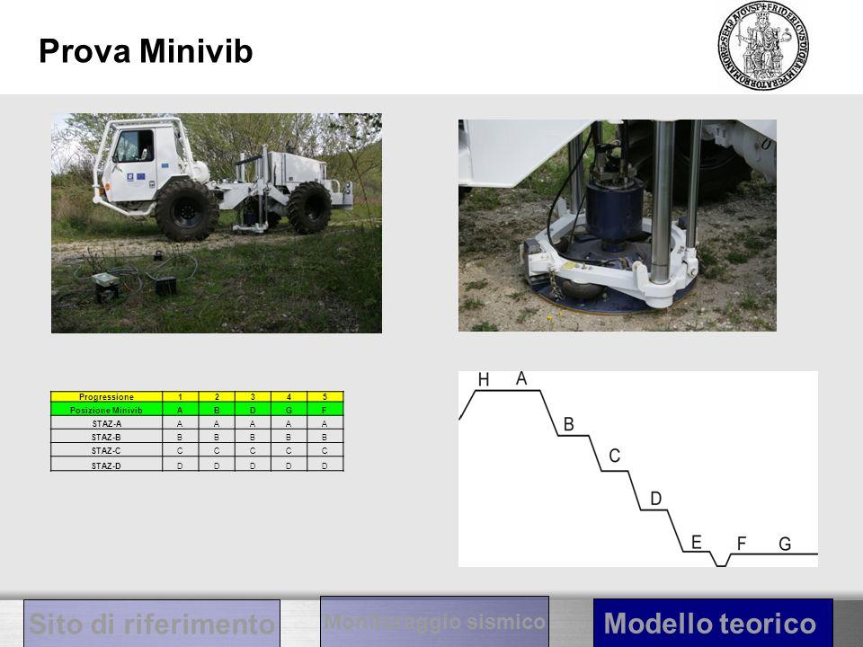 Prova Minivib Progressione12345 Posizione MinivibABDGF STAZ-AAAAAA STAZ-BBBBBB STAZ-CCCCCC STAZ-DDDDDD Sito di riferimento Modello teorico Monitoraggio sismico