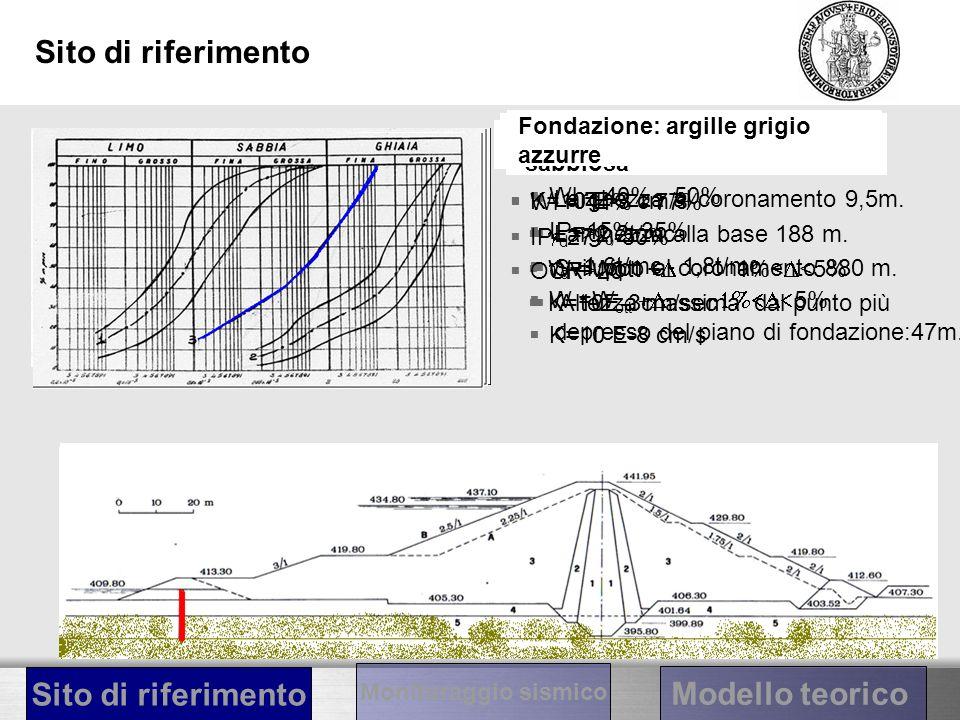 Sito di riferimento Tipologia diga: diga zonata Larghezza al coronamento 9,5m. Larghezza alla base 188 m. Sviluppo al coronamento 880 m. Altezza massi