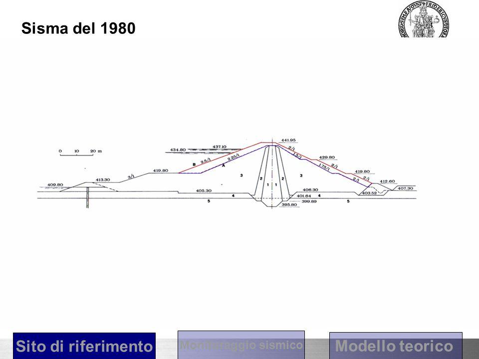Diga di Conza Bernard P. e Zollo A. 1989 Sisma del 1980 Sito di riferimento Modello teorico Monitoraggio sismico
