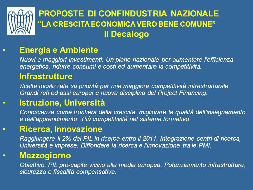 PRIORITÀ PER LABRUZZO Le proposte di Confindustria Abruzzo alla Regione PATTO IMPRESE - OO.SS.
