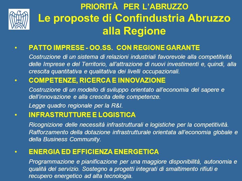PRIORITÀ PER LABRUZZO Le proposte di Confindustria Abruzzo alla Regione RIFORMA AGENZIE ED ENTI TERRITORIALI DI POLITICA INDUSTRIALE Riforma immediata degli enti strumentali regionali, con particolare riferimento a consorzi e distretti industriali, sportelli unici e Sportello Internazionalizzazione.