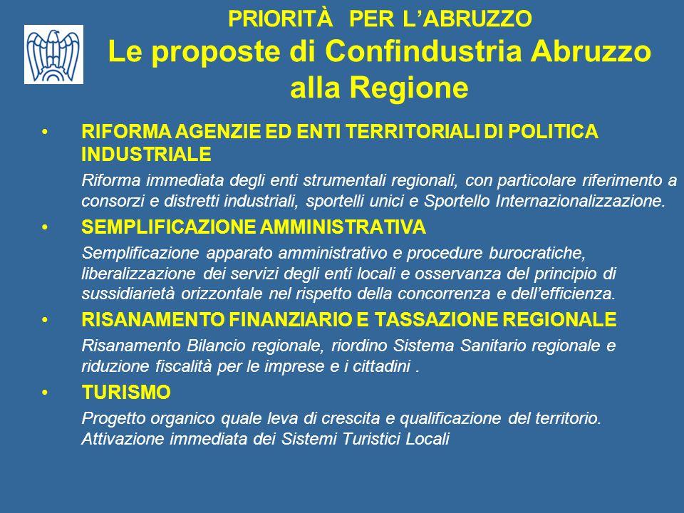 Le proposte di Confindustria Abruzzo ai Candidati alla Sedicesima Legislatura Contesto congiunturale PIL pro capite espresso in Parità di Potere dAcquisto (1996-2004) UE-25 199619971998199920002001200220032004 UE-15 15981,616858,717708,8185761988520614,921287,521505,8 22414,7 Abruzzo15898,316295,916843,217383,119376,419765,819907,118853,918246 % media90,187,786,485,188,887,585,680,575,0 UE 15 % media 99,596,795,193,697,495,993,587,781,4 UE 25 Fonte: Eurostat.
