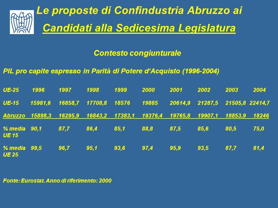 Le proposte di Confindustria Abruzzo ai Candidati alla Sedicesima Legislatura Contesto congiunturale PIL pro capite espresso in Parità di Potere dAcqu