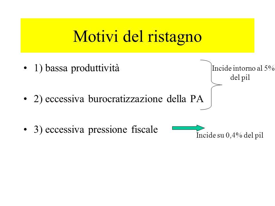 Motivi del ristagno 1) bassa produttività 2) eccessiva burocratizzazione della PA 3) eccessiva pressione fiscale Incide intorno al 5% del pil Incide s