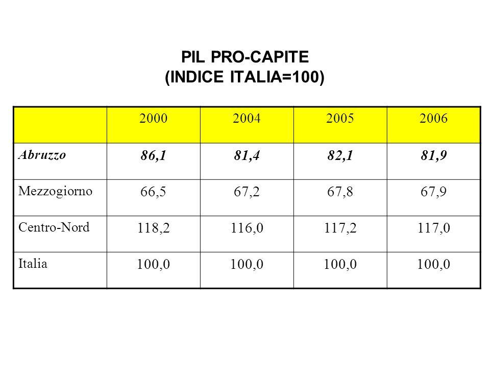PIL PRO-CAPITE (INDICE ITALIA=100) 2000200420052006 Abruzzo 86,181,482,181,9 Mezzogiorno 66,567,267,867,9 Centro-Nord 118,2116,0117,2117,0 Italia 100,