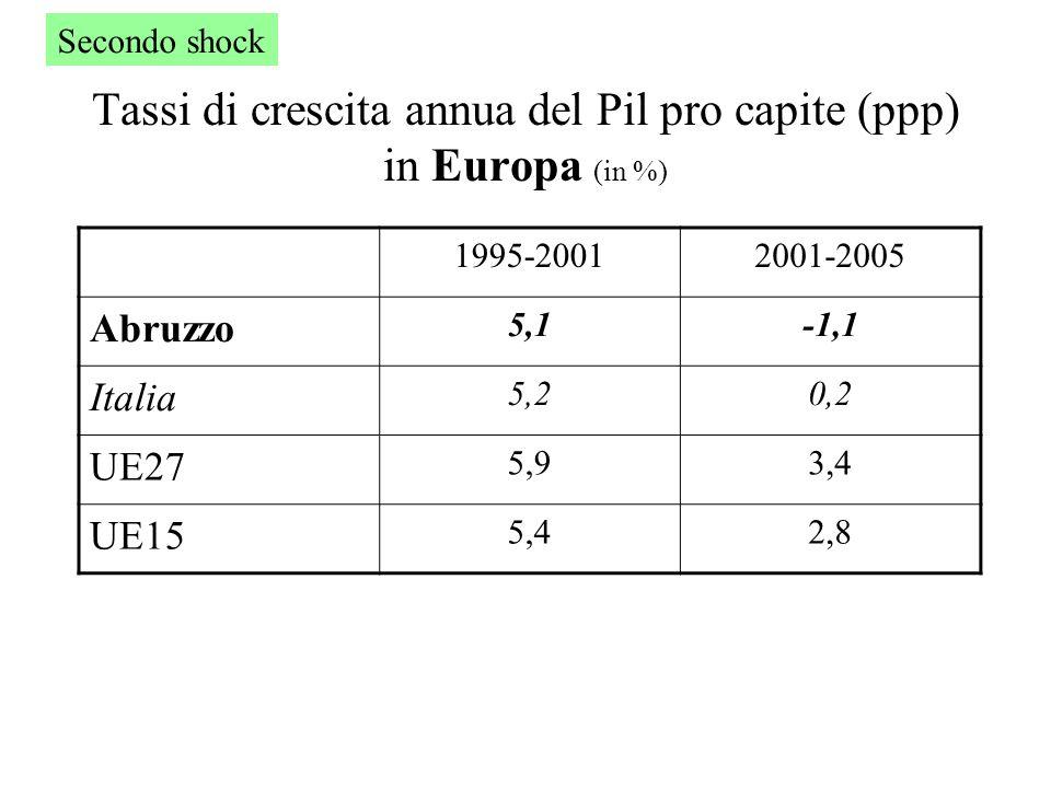 Tassi di crescita annua del Pil pro capite (ppp) in Europa (in %) 1995-20012001-2005 Abruzzo 5,1-1,1 Italia 5,20,2 UE27 5,93,4 UE15 5,42,8 Secondo shock