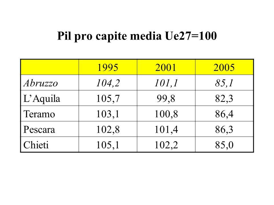 Pil pro capite media Ue27=100 199520012005 Abruzzo104,2101,185,1 LAquila105,799,882,3 Teramo103,1100,886,4 Pescara102,8101,486,3 Chieti105,1102,285,0