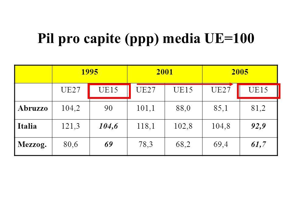 Pil pro capite (ppp) media UE=100 199520012005 UE27UE15UE27UE15UE27UE15 Abruzzo104,290101,188,085,181,2 Italia121,3104,6118,1102,8104,892,9 Mezzog.80,