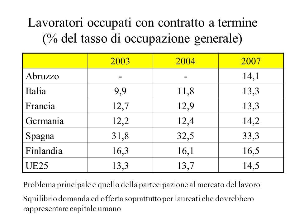 Lavoratori occupati con contratto a termine (% del tasso di occupazione generale) 200320042007 Abruzzo--14,1 Italia9,911,813,3 Francia12,712,913,3 Ger