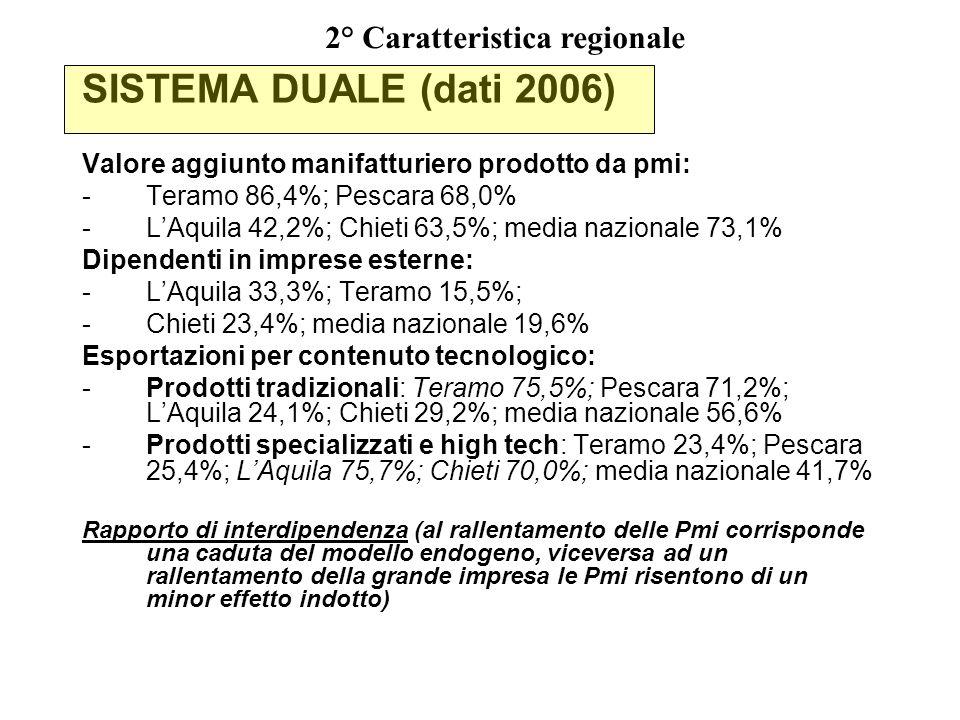 SISTEMA DUALE (dati 2006) Valore aggiunto manifatturiero prodotto da pmi: -Teramo 86,4%; Pescara 68,0% -LAquila 42,2%; Chieti 63,5%; media nazionale 73,1% Dipendenti in imprese esterne: -LAquila 33,3%; Teramo 15,5%; -Chieti 23,4%; media nazionale 19,6% Esportazioni per contenuto tecnologico: -Prodotti tradizionali: Teramo 75,5%; Pescara 71,2%; LAquila 24,1%; Chieti 29,2%; media nazionale 56,6% -Prodotti specializzati e high tech: Teramo 23,4%; Pescara 25,4%; LAquila 75,7%; Chieti 70,0%; media nazionale 41,7% Rapporto di interdipendenza (al rallentamento delle Pmi corrisponde una caduta del modello endogeno, viceversa ad un rallentamento della grande impresa le Pmi risentono di un minor effetto indotto) 2° Caratteristica regionale