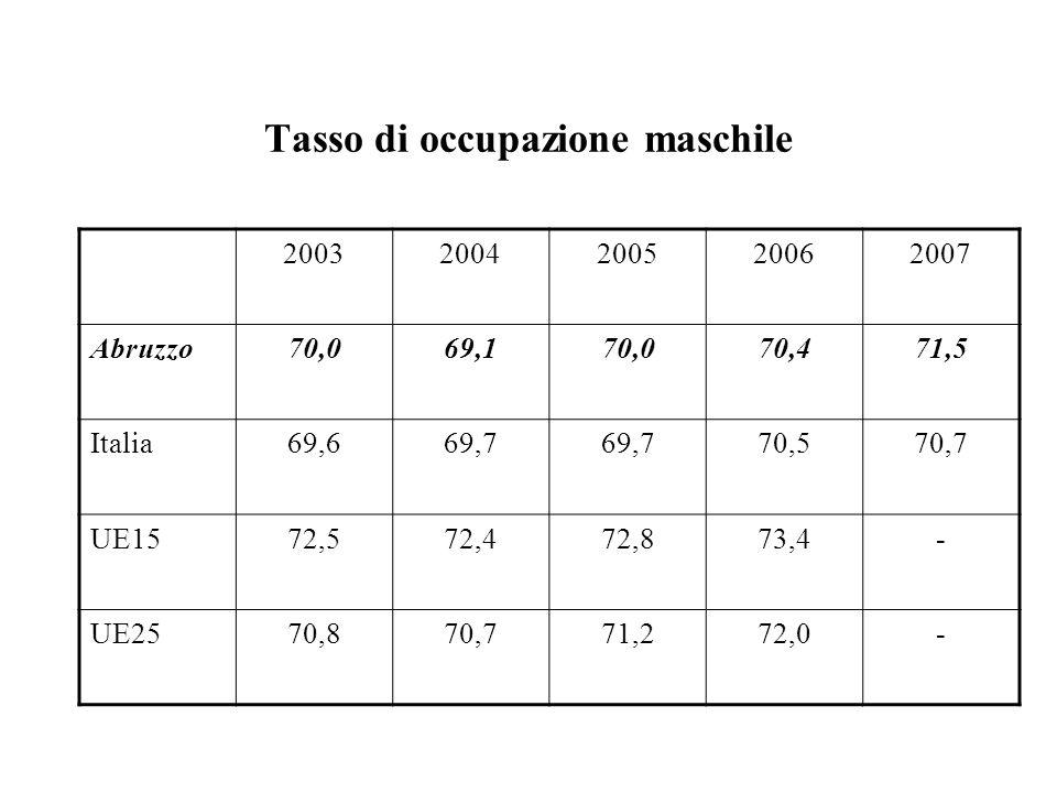 Tasso di occupazione maschile 20032004200520062007 Abruzzo70,069,170,070,471,5 Italia69,669,7 70,570,7 UE1572,572,472,873,4- UE2570,870,771,272,0-