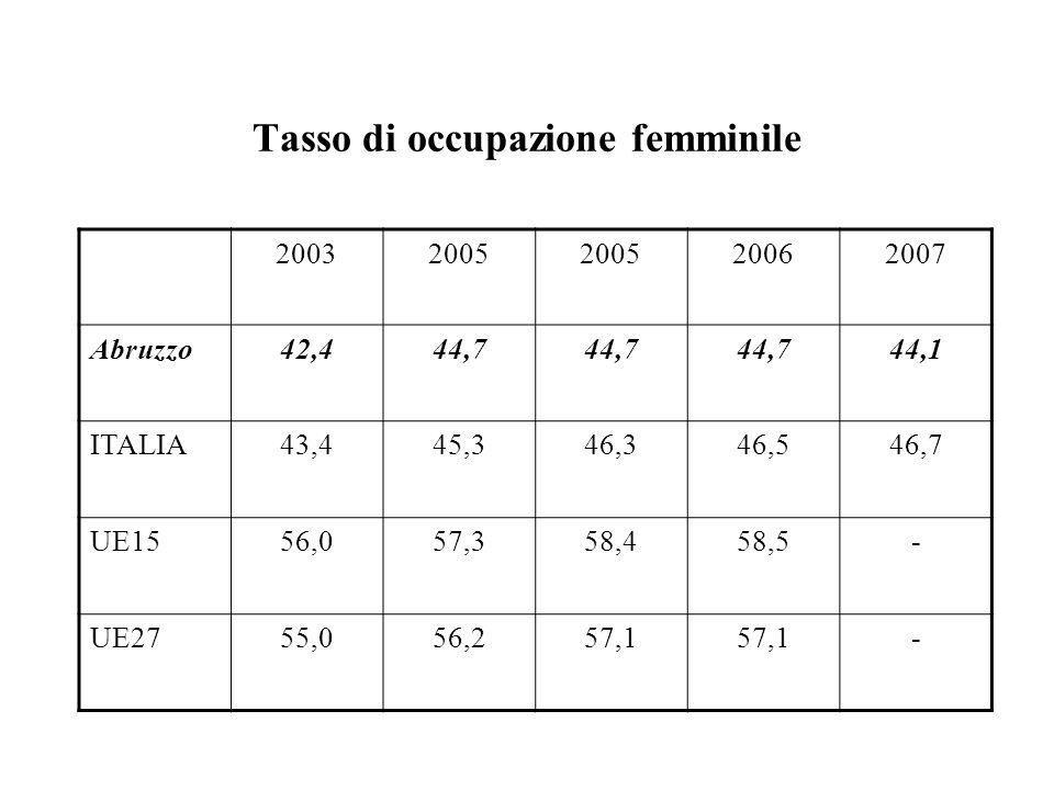 Tasso di occupazione femminile 20032005 20062007 Abruzzo42,444,7 44,1 ITALIA43,445,346,346,546,7 UE1556,057,358,458,5- UE2755,056,257,1 -
