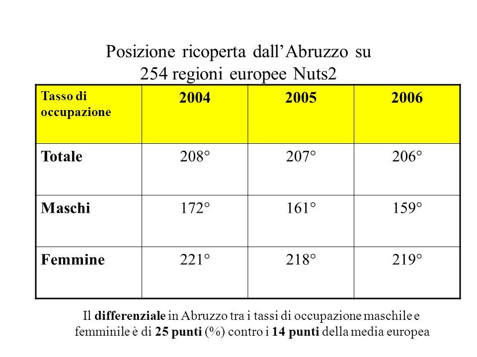 Posizione ricoperta dallAbruzzo su 254 regioni europee Nuts2 Tasso di occupazione 200420052006 Totale208°207°206° Maschi172°161°159° Femmine221°218°219° Il differenziale in Abruzzo tra i tassi di occupazione maschile e femminile è di 25 punti (%) contro i 14 punti della media europea