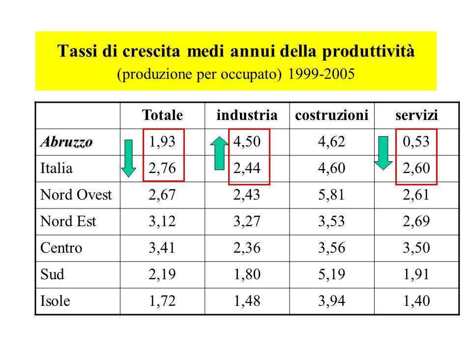 Tassi di crescita medi annui della produttività (produzione per occupato) 1999-2005 Totaleindustriacostruzioniservizi Abruzzo1,934,504,620,53 Italia2,762,444,602,60 Nord Ovest2,672,435,812,61 Nord Est3,123,273,532,69 Centro3,412,363,563,50 Sud2,191,805,191,91 Isole1,721,483,941,40
