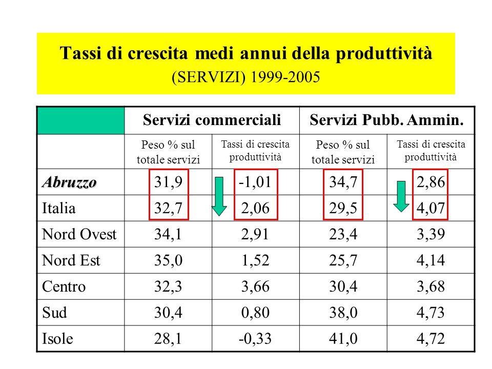 Tassi di crescita medi annui della produttività (SERVIZI) 1999-2005 Servizi commercialiServizi Pubb. Ammin. Peso % sul totale servizi Tassi di crescit