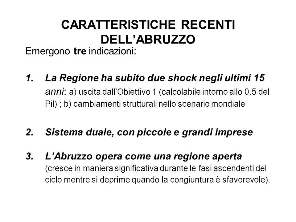 PIL PRO-CAPITE (INDICE ITALIA=100) 2000200420052006 Abruzzo 86,181,482,181,9 Mezzogiorno 66,567,267,867,9 Centro-Nord 118,2116,0117,2117,0 Italia 100,0