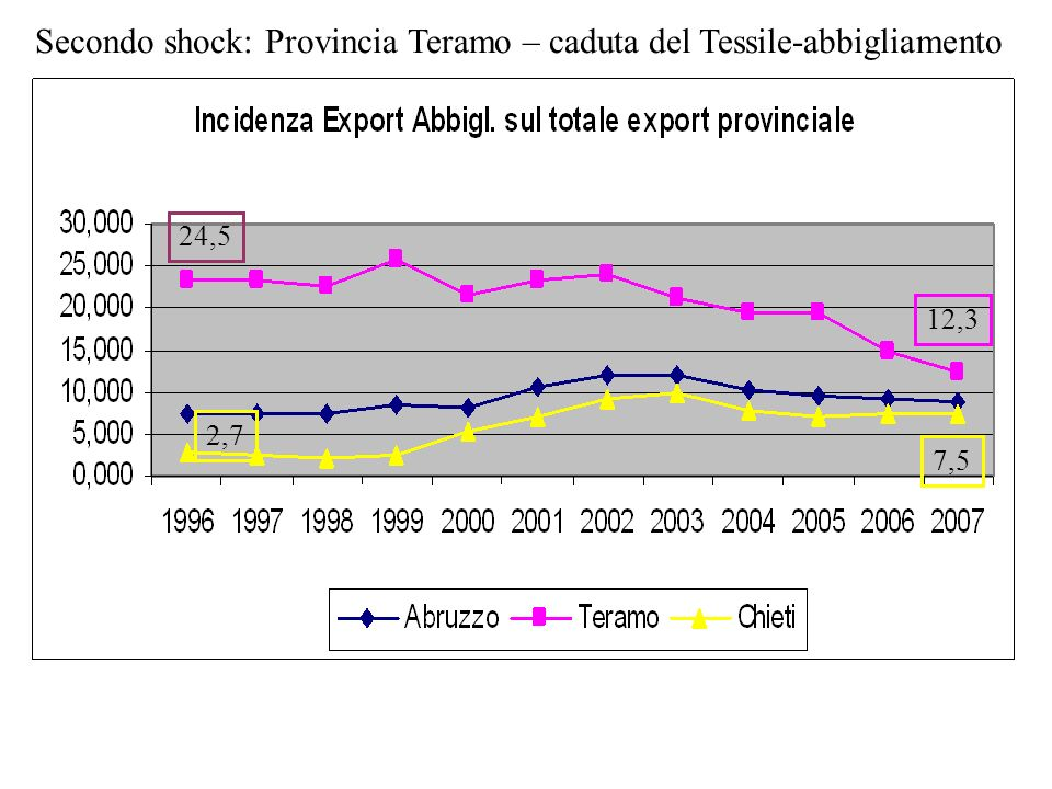 12,3 24,5 7,5 2,7 Secondo shock: Provincia Teramo – caduta del Tessile-abbigliamento