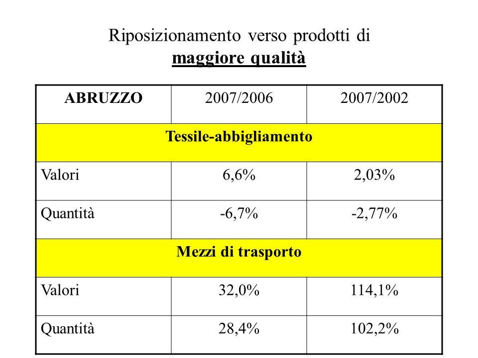 Riposizionamento verso prodotti di maggiore qualità ABRUZZO2007/20062007/2002 Tessile-abbigliamento Valori6,6%2,03% Quantità-6,7%-2,77% Mezzi di trasporto Valori32,0%114,1% Quantità28,4%102,2%
