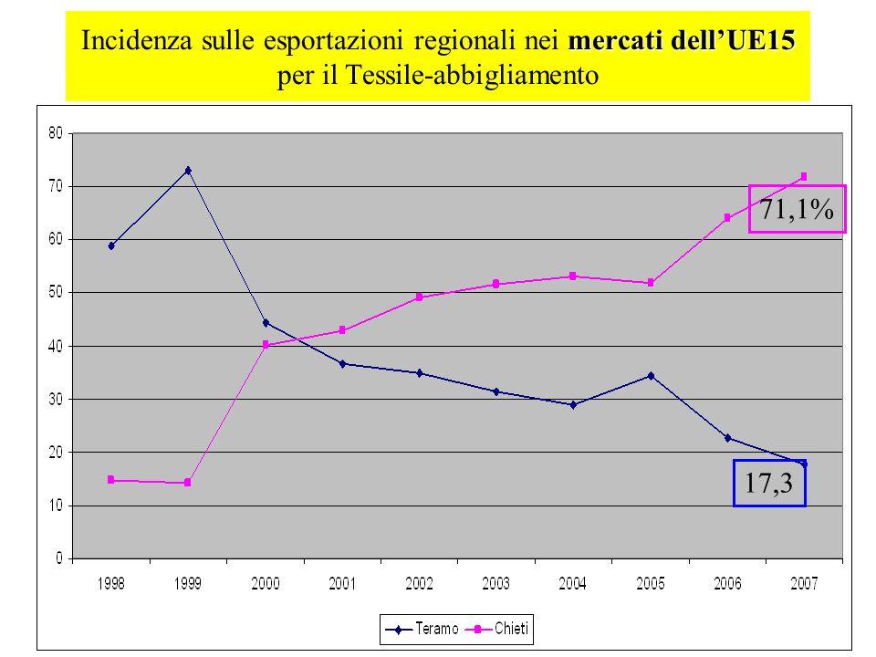 mercati dellUE15 Incidenza sulle esportazioni regionali nei mercati dellUE15 per il Tessile-abbigliamento 71,1% 17,3